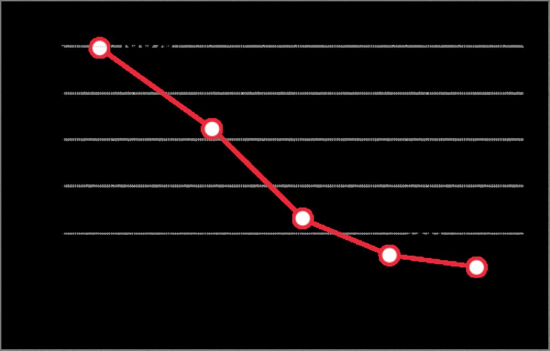graf niagary